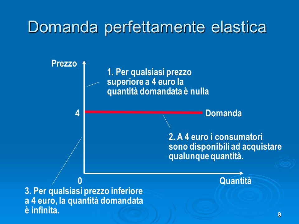 20 Calcolare E D (p)- punto medio La domanda ha elasticità unitaria 6 4 Domanda Quantità 120 0 Prezzo 80 A B