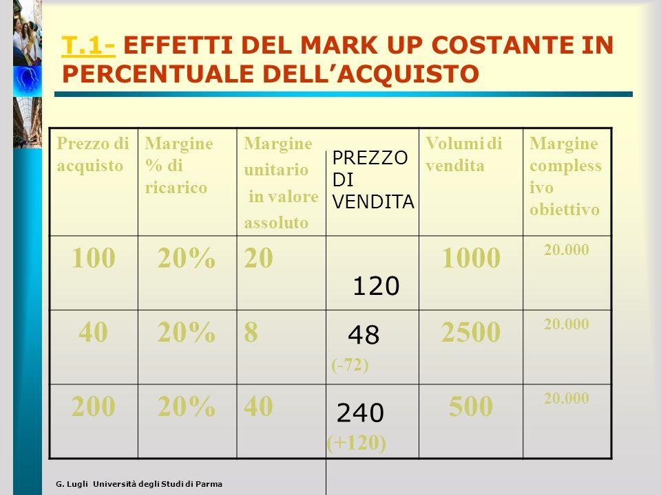 G. Lugli Università degli Studi di Parma T.1-T.1- EFFETTI DEL MARK UP COSTANTE IN PERCENTUALE DELLACQUISTO Prezzo di acquisto Margine % di ricarico Ma