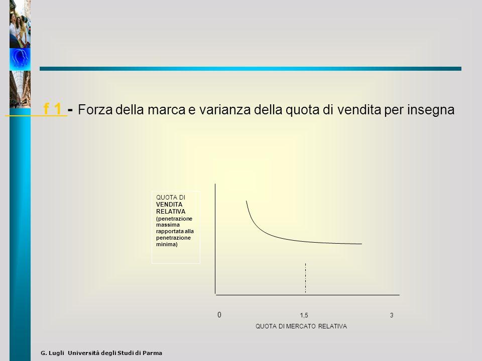 G. Lugli Università degli Studi di Parma QUOTA DI VENDITA RELATIVA (penetrazione massima rapportata alla penetrazione minima) QUOTA DI MERCATO RELATIV