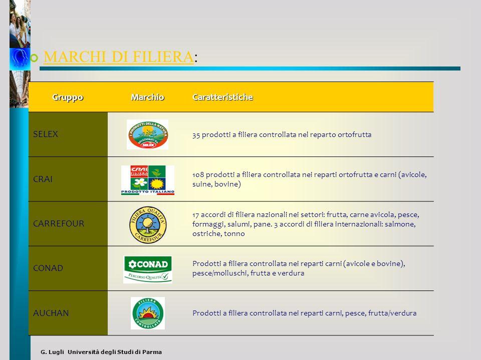G. Lugli Università degli Studi di Parma MARCHI DI FILIERA: MARCHI DI FILIERA GruppoMarchioCaratteristiche SELEX 35 prodotti a filiera controllata nel