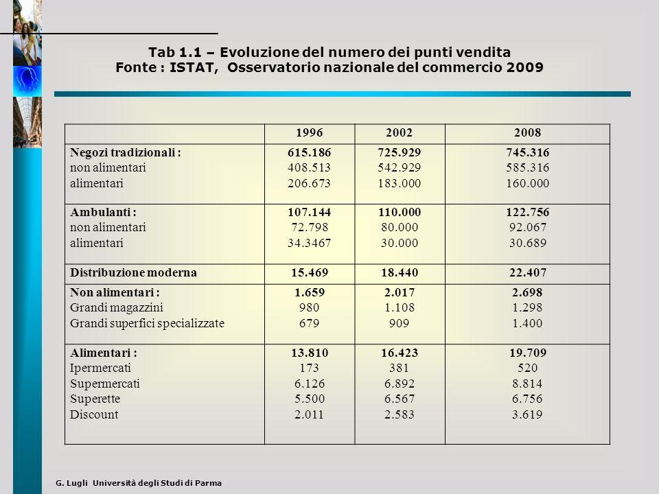 G. Lugli Università degli Studi di Parma 199620022008 Negozi tradizionali : non alimentari alimentari 615.186 408.513 206.673 725.929 542.929 183.000