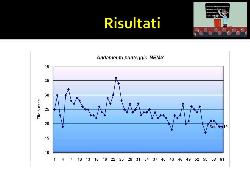 Landamento del punteggio NEMS si avvicina a rapporto infermiere/utente 1:1 nel primo giorno di ammissione rimanendo costantemente superiore a 20 nei giorni successivi fino alla dimissione con rapporto infermiere/utente 1:2.