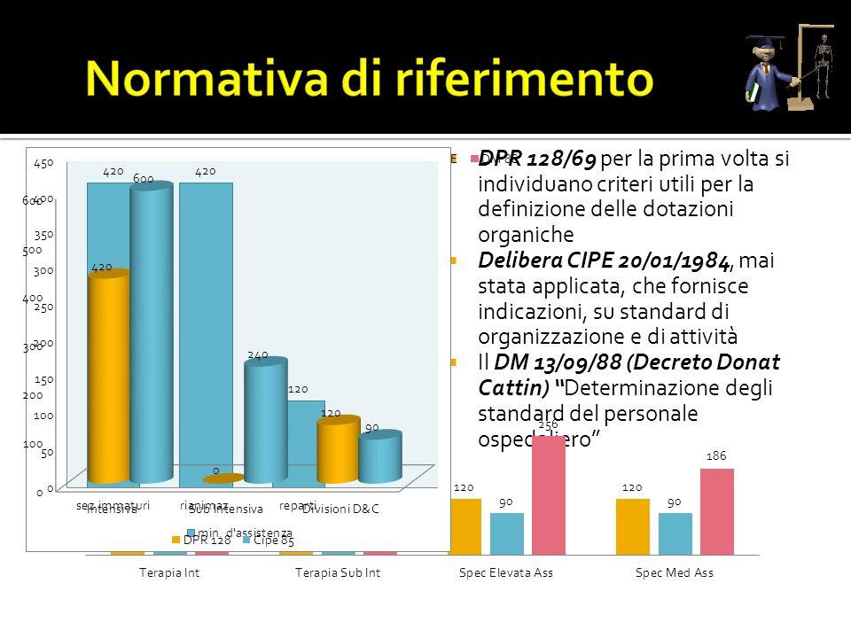 DPR 128/69 per la prima volta si individuano criteri utili per la definizione delle dotazioni organiche Delibera CIPE 20/01/1984, mai stata applicata,