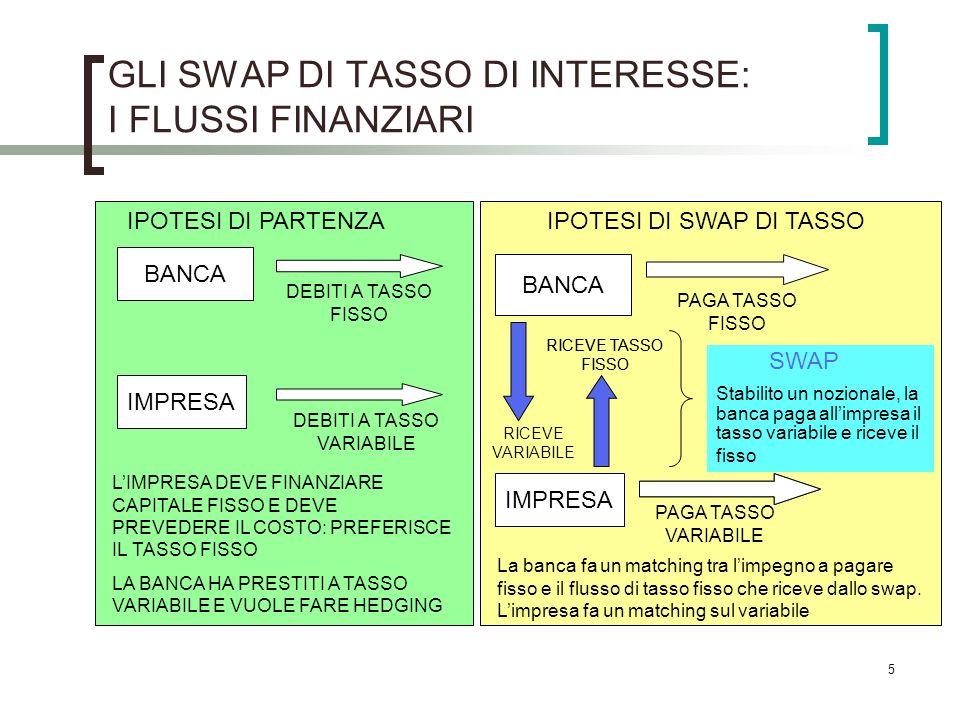 5 GLI SWAP DI TASSO DI INTERESSE: I FLUSSI FINANZIARI BANCA DEBITI A TASSO FISSO IMPRESA DEBITI A TASSO VARIABILE IPOTESI DI PARTENZA LIMPRESA DEVE FINANZIARE CAPITALE FISSO E DEVE PREVEDERE IL COSTO: PREFERISCE IL TASSO FISSO LA BANCA HA PRESTITI A TASSO VARIABILE E VUOLE FARE HEDGING BANCA IMPRESA PAGA TASSO FISSO PAGA TASSO VARIABILE RICEVE TASSO FISSO RICEVE VARIABILE SWAP Stabilito un nozionale, la banca paga allimpresa il tasso variabile e riceve il fisso IPOTESI DI SWAP DI TASSO La banca fa un matching tra limpegno a pagare fisso e il flusso di tasso fisso che riceve dallo swap.