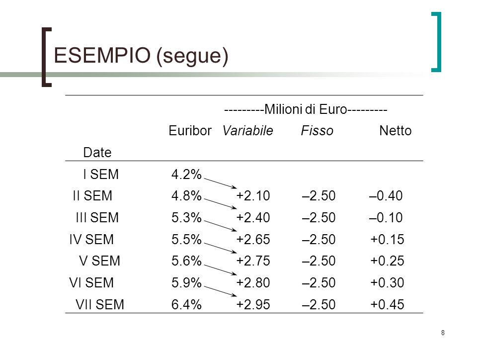 8 ESEMPIO (segue) ---------Milioni di Euro--------- EuriborVariabileFissoNetto Date I SEM4.2% II SEM4.8%+2.10–2.50–0.40 III SEM5.3%+2.40–2.50–0.10 IV SEM5.5%+2.65–2.50+0.15 V SEM5.6%+2.75–2.50+0.25 VI SEM5.9%+2.80–2.50+0.30 VII SEM6.4%+2.95–2.50+0.45