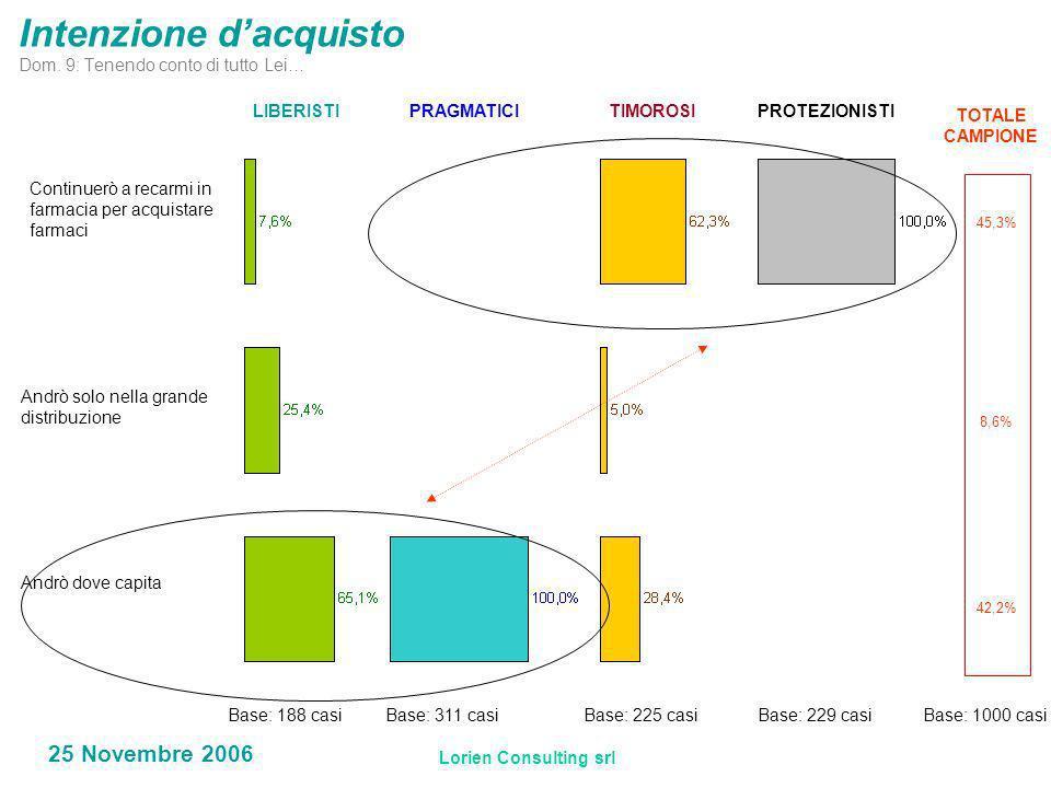 Lorien Consulting srl 25 Novembre 2006 Intenzione dacquisto Dom.