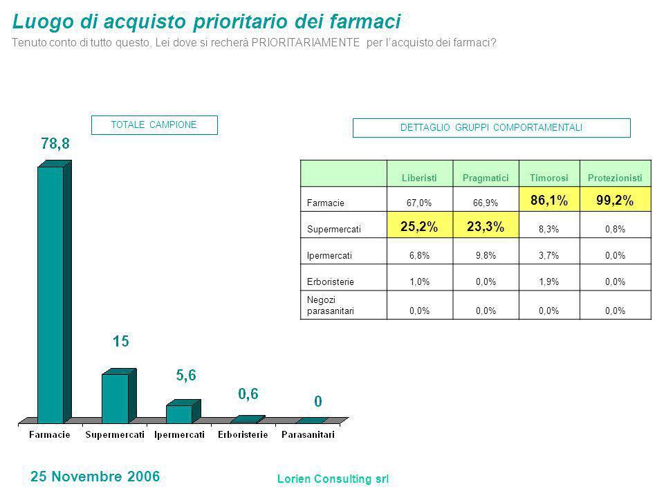 Lorien Consulting srl 25 Novembre 2006 LiberistiPragmaticiTimorosiProtezionisti Farmacie67,0%66,9% 86,1%99,2% Supermercati 25,2%23,3% 8,3%0,8% Ipermercati6,8%9,8%3,7%0,0% Erboristerie1,0%0,0%1,9%0,0% Negozi parasanitari0,0% TOTALE CAMPIONE DETTAGLIO GRUPPI COMPORTAMENTALI Luogo di acquisto prioritario dei farmaci Tenuto conto di tutto questo, Lei dove si recherà PRIORITARIAMENTE per lacquisto dei farmaci
