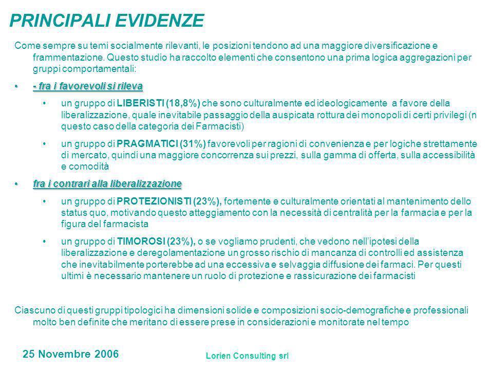 Lorien Consulting srl 25 Novembre 2006 PRINCIPALI EVIDENZE Come sempre su temi socialmente rilevanti, le posizioni tendono ad una maggiore diversificazione e frammentazione.