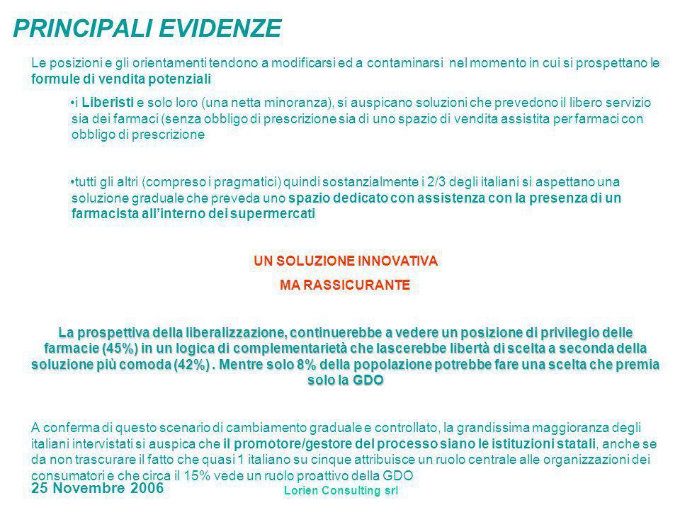Lorien Consulting srl 25 Novembre 2006 PRINCIPALI EVIDENZE Le posizioni e gli orientamenti tendono a modificarsi ed a contaminarsi nel momento in cui si prospettano le formule di vendita potenziali i Liberisti e solo loro (una netta minoranza), si auspicano soluzioni che prevedono il libero servizio sia dei farmaci (senza obbligo di prescrizione sia di uno spazio di vendita assistita per farmaci con obbligo di prescrizione tutti gli altri (compreso i pragmatici) quindi sostanzialmente i 2/3 degli italiani si aspettano una soluzione graduale che preveda uno spazio dedicato con assistenza con la presenza di un farmacista allinterno dei supermercati UN SOLUZIONE INNOVATIVA MA RASSICURANTE La prospettiva della liberalizzazione, continuerebbe a vedere un posizione di privilegio delle farmacie (45%) in un logica di complementarietà che lascerebbe libertà di scelta a seconda della soluzione più comoda (42%).
