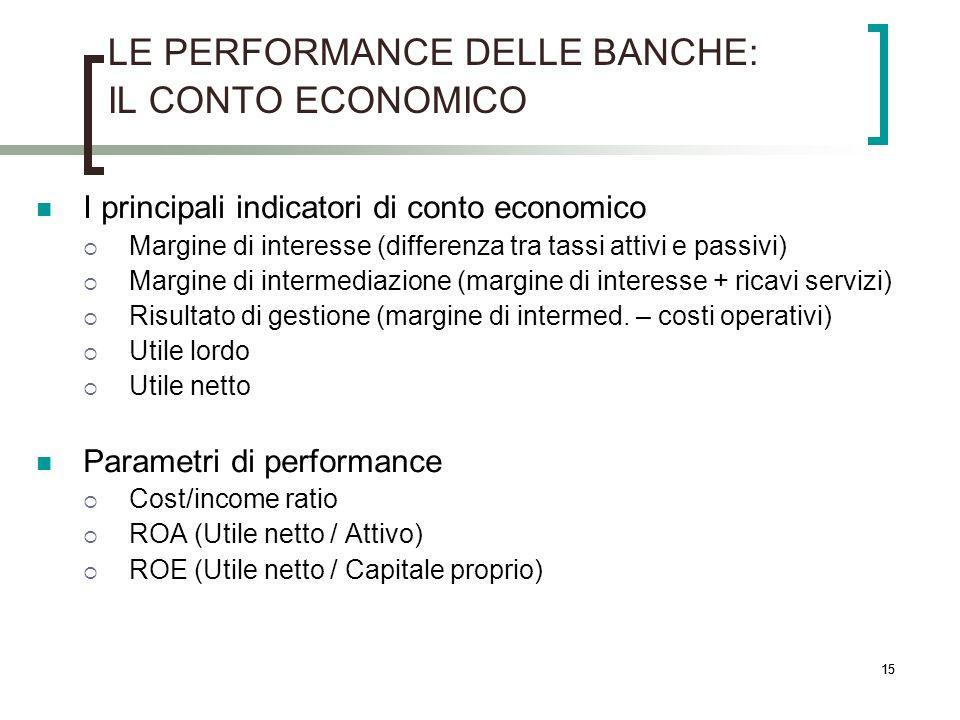 15 LE PERFORMANCE DELLE BANCHE: IL CONTO ECONOMICO I principali indicatori di conto economico Margine di interesse (differenza tra tassi attivi e pass