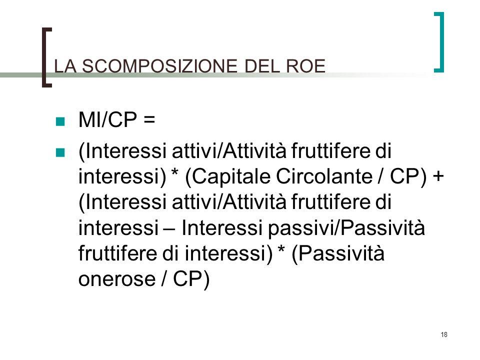 LA SCOMPOSIZIONE DEL ROE MI/CP = (Interessi attivi/Attività fruttifere di interessi) * (Capitale Circolante / CP) + (Interessi attivi/Attività fruttif