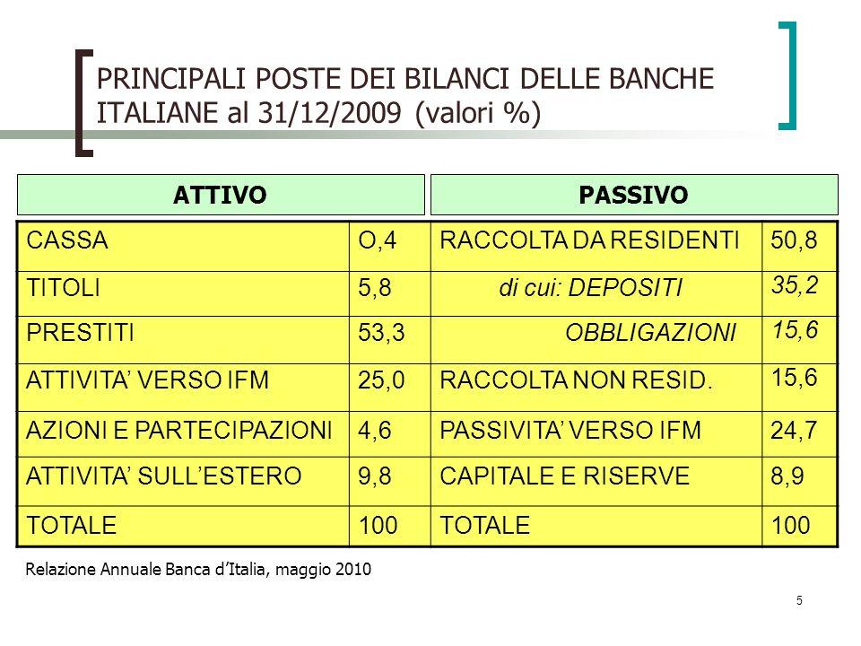 5 PRINCIPALI POSTE DEI BILANCI DELLE BANCHE ITALIANE al 31/12/2009 (valori %) CASSAO,4RACCOLTA DA RESIDENTI50,8 TITOLI5,8 di cui: DEPOSITI 35,2 PRESTI