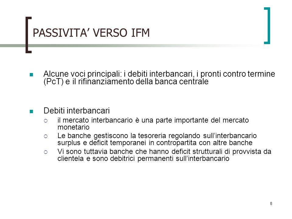 8 PASSIVITA VERSO IFM Alcune voci principali: i debiti interbancari, i pronti contro termine (PcT) e il rifinanziamento della banca centrale Debiti in