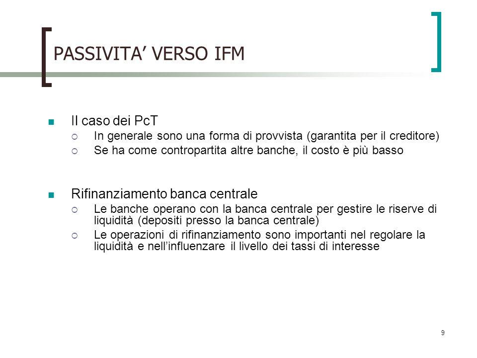 9 PASSIVITA VERSO IFM Il caso dei PcT In generale sono una forma di provvista (garantita per il creditore) Se ha come contropartita altre banche, il c