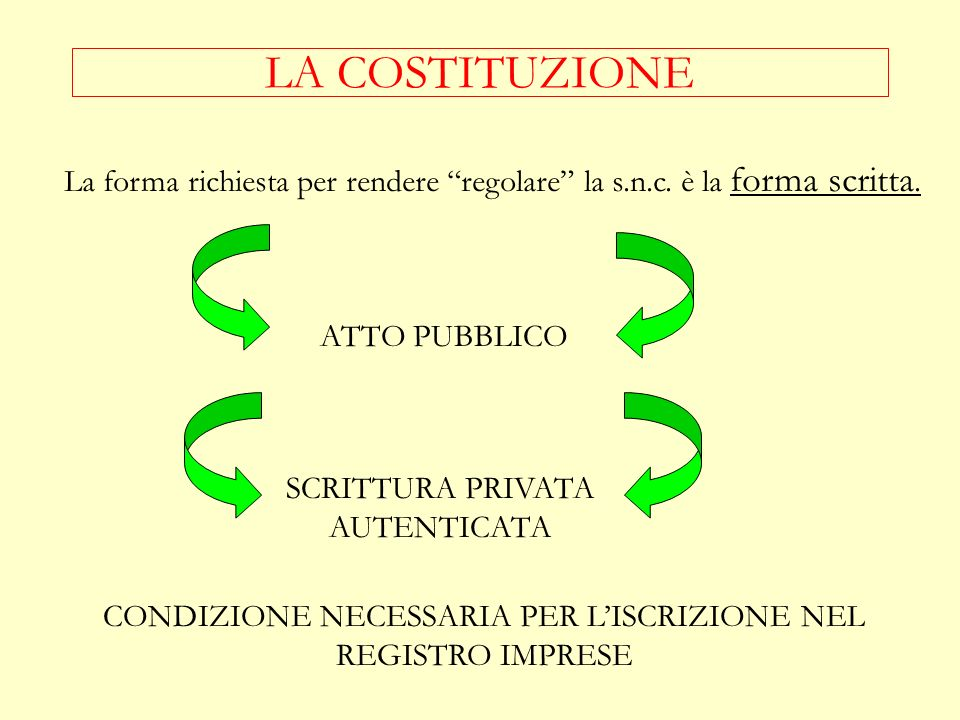 NOZIONE (ART. 2291 C.C) Nella società in nome collettivo tutti i soci rispondono solidalmente e illimitatamente per le obbligazioni sociali. Il patto
