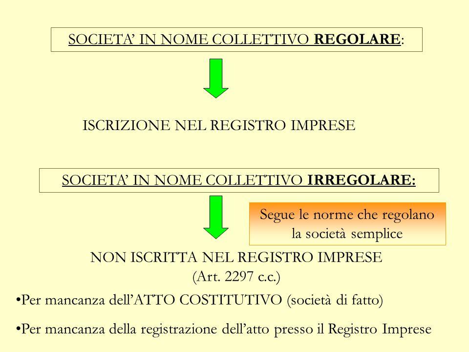 LA COSTITUZIONE La forma richiesta per rendere regolare la s.n.c. è la forma scritta. ATTO PUBBLICO SCRITTURA PRIVATA AUTENTICATA CONDIZIONE NECESSARI