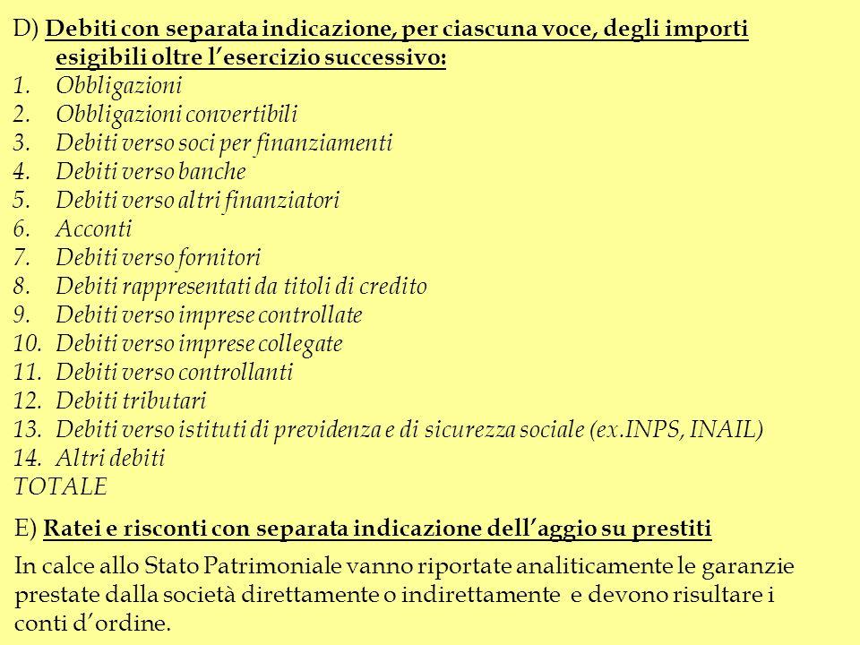 PASSIVO A)Patrimonio Netto I. Capitale sociale II riserva da sovrapprezzo delle azioni IIIriserve di rivalutazione IVriserva legale Vriserve statutari
