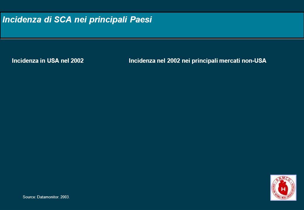 Incidenza di SCA nei principali Paesi Source: Datamonitor. 2003. Incidenza in USA nel 2002Incidenza nel 2002 nei principali mercati non-USA