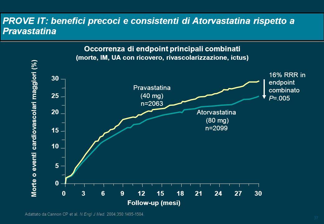37 16% RRR in endpoint combinato P=.005 PROVE IT: benefici precoci e consistenti di Atorvastatina rispetto a Pravastatina Adattato da Cannon CP et al.