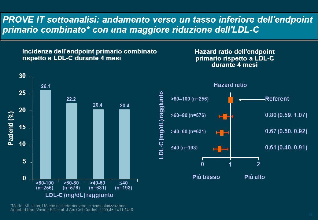 39 PROVE IT sottoanalisi: andamento verso un tasso inferiore dell'endpoint primario combinato* con una maggiore riduzione dell'LDL-C *Morte, MI, ictus