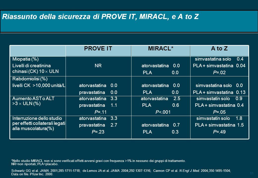 51 Riassunto della sicurezza di PROVE IT, MIRACL, e A to Z simvastatina solo 0.4 PLA + simvastatina 0.04 P=.02 atorvastatina 0.0 PLA 0.0 NR Miopatia (