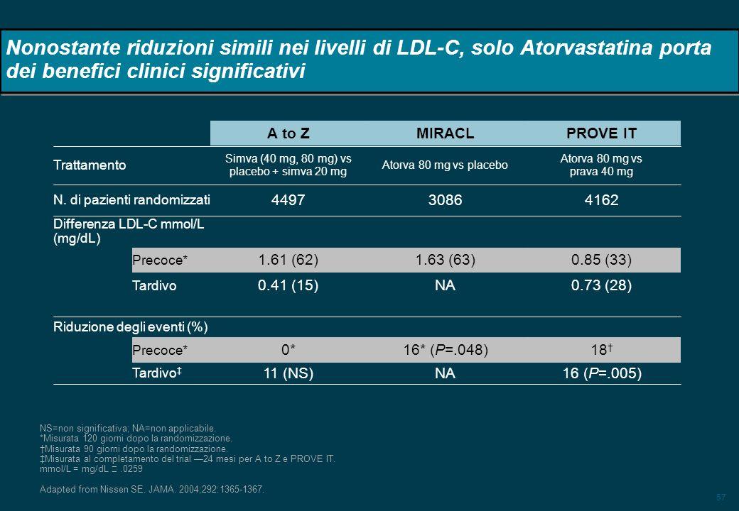 57 Nonostante riduzioni simili nei livelli di LDL-C, solo Atorvastatina porta dei benefici clinici significativi Riduzione degli eventi (%) Tardivo Pr