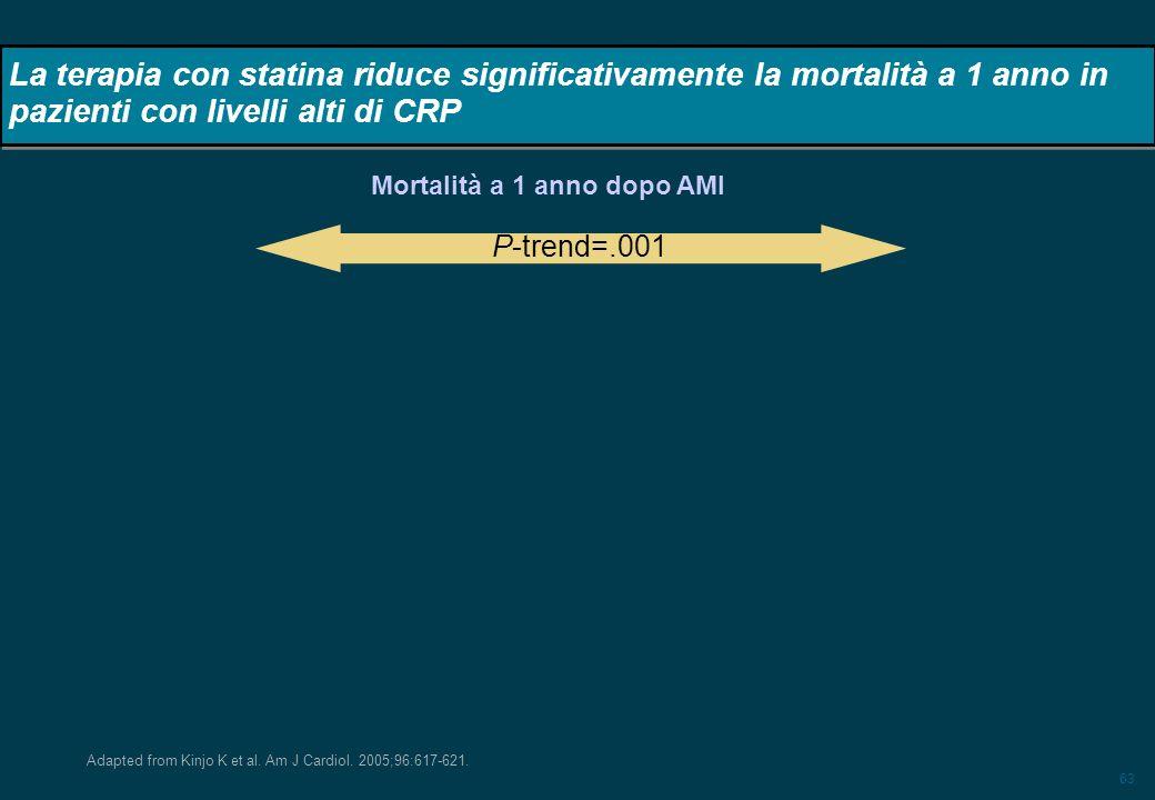 63 La terapia con statina riduce significativamente la mortalità a 1 anno in pazienti con livelli alti di CRP Adapted from Kinjo K et al. Am J Cardiol