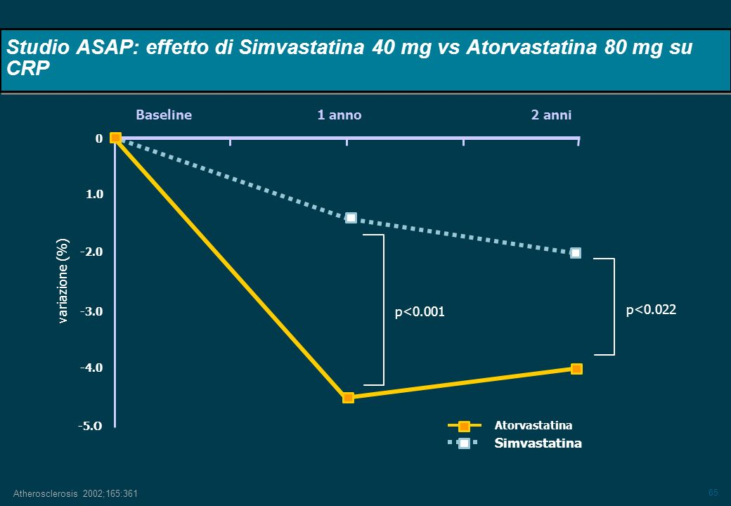 65 Baseline 1 anno 2 anni p<0.022 p<0.001 variazione (%) Atorvastatina Simvastatina Atherosclerosis 2002;165:361 -2.0 1.0 -3.0 -4.0 -5.O 0 Studio ASAP
