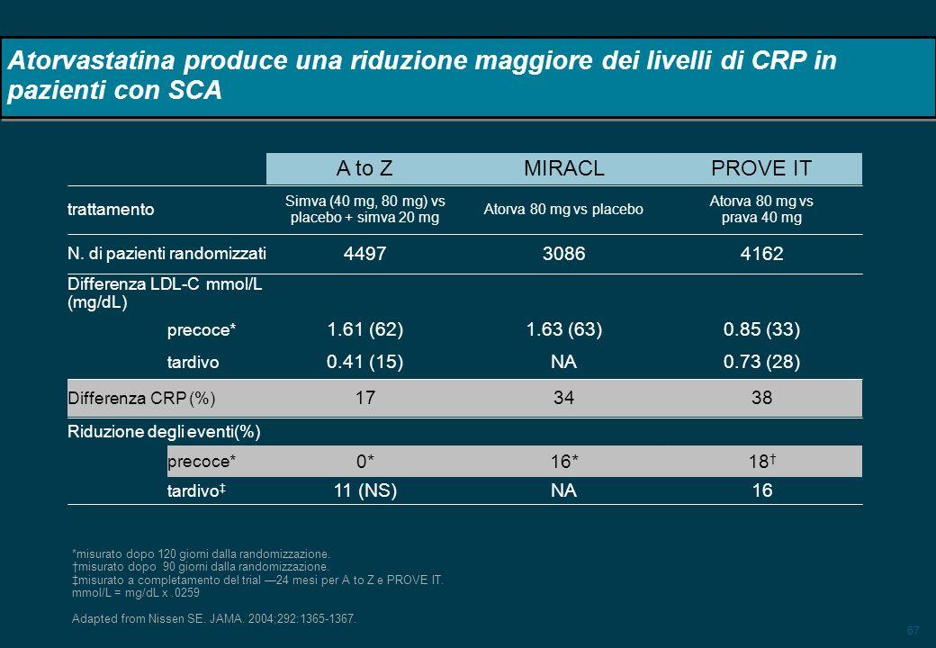 67 Atorvastatina produce una riduzione maggiore dei livelli di CRP in pazienti con SCA 383417 Differenza CRP (%) Riduzione degli eventi(%) tardivo pre