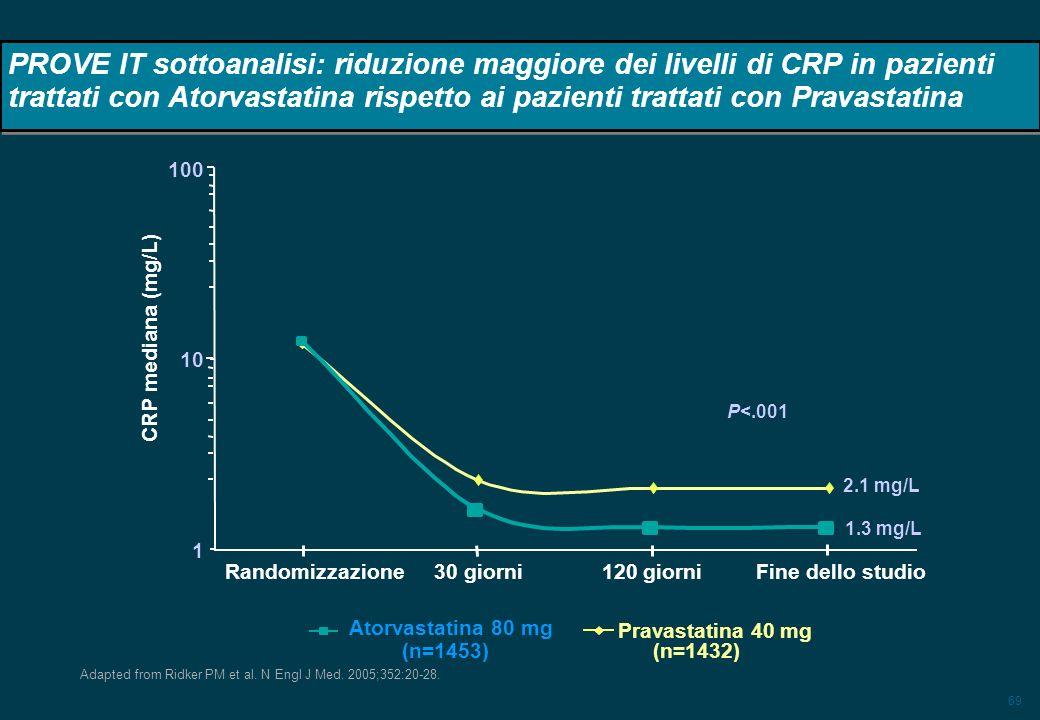 69 PROVE IT sottoanalisi: riduzione maggiore dei livelli di CRP in pazienti trattati con Atorvastatina rispetto ai pazienti trattati con Pravastatina
