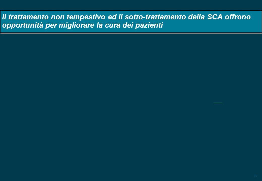 77 Il trattamento non tempestivo ed il sotto-trattamento della SCA offrono opportunità per migliorare la cura dei pazienti