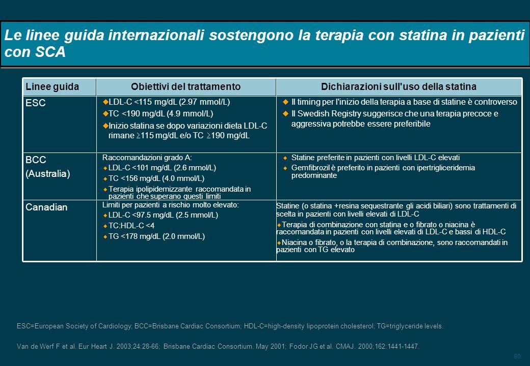 80 Le linee guida internazionali sostengono la terapia con statina in pazienti con SCA Statine (o statina +resina sequestrante gli acidi biliari) sono