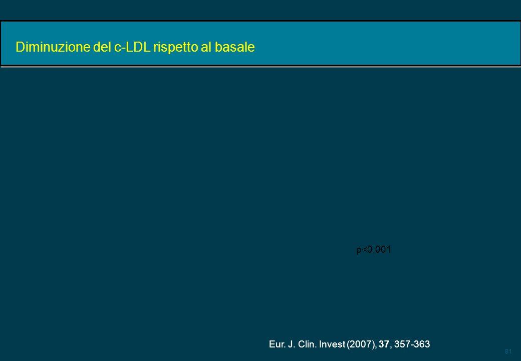 81 Diminuzione del c-LDL rispetto al basale Eur. J. Clin. Invest (2007), 37, 357-363 p<0,001