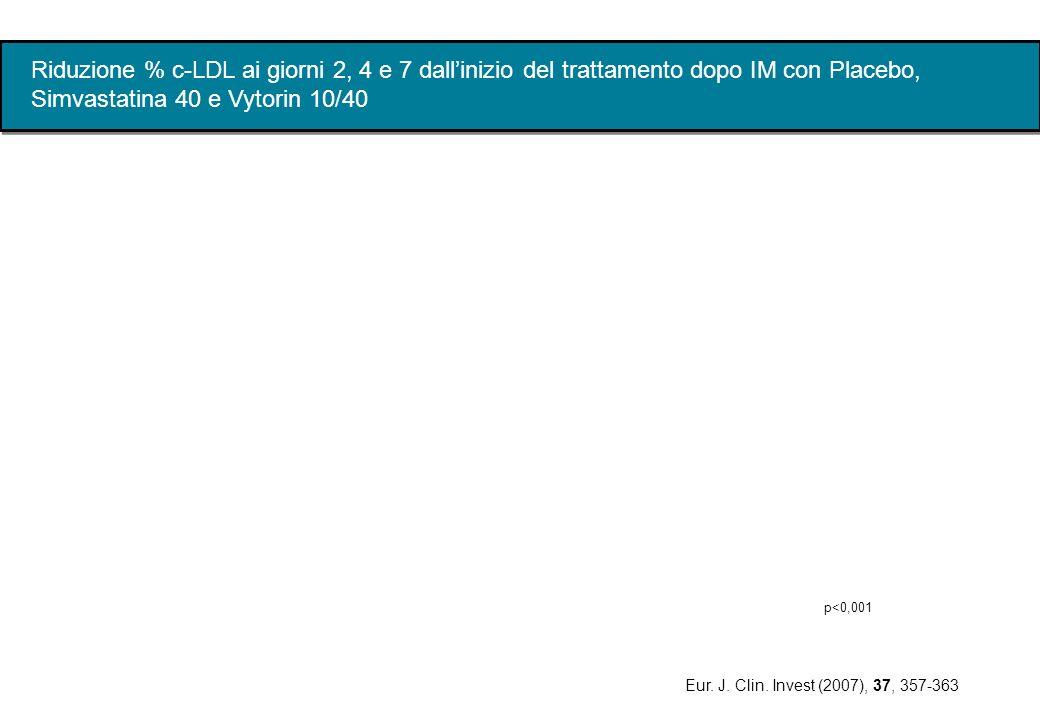 Riduzione % c-LDL ai giorni 2, 4 e 7 dallinizio del trattamento dopo IM con Placebo, Simvastatina 40 e Vytorin 10/40 Eur. J. Clin. Invest (2007), 37,