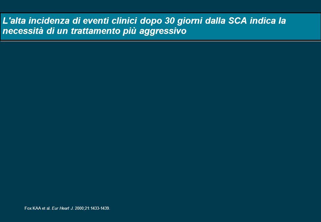 L'alta incidenza di eventi clinici dopo 30 giorni dalla SCA indica la necessità di un trattamento più aggressivo Fox KAA et al. Eur Heart J. 2000;21:1