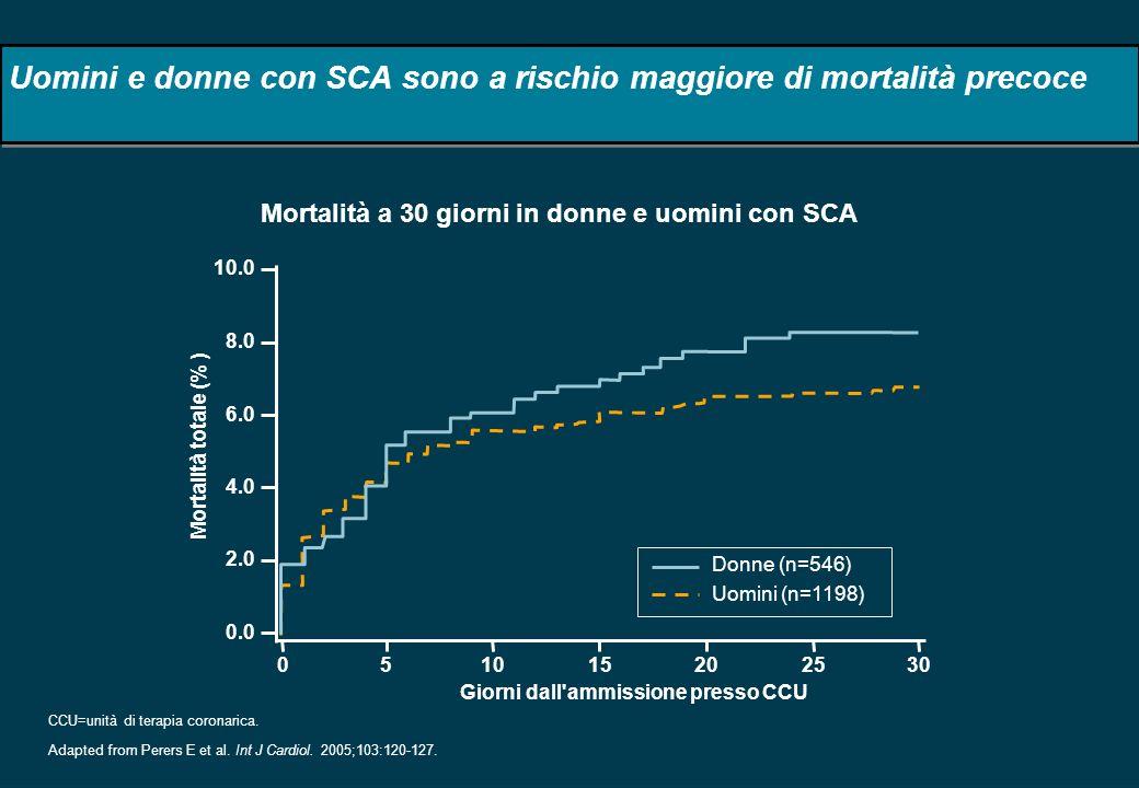 Uomini e donne con SCA sono a rischio maggiore di mortalità precoce CCU=unità di terapia coronarica. Adapted from Perers E et al. Int J Cardiol. 2005;