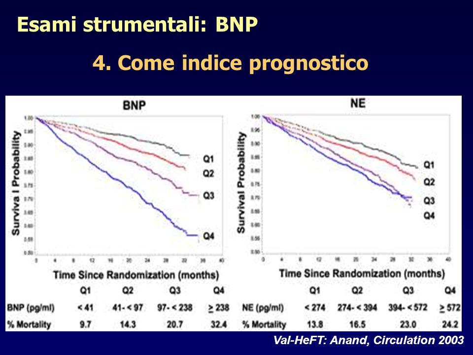 Val-HeFT: Anand, Circulation 2003 Esami strumentali: BNP 4. Come indice prognostico