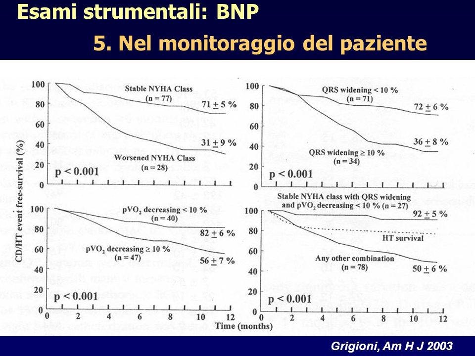 Grigioni, Am H J 2003 Esami strumentali: BNP 5. Nel monitoraggio del paziente
