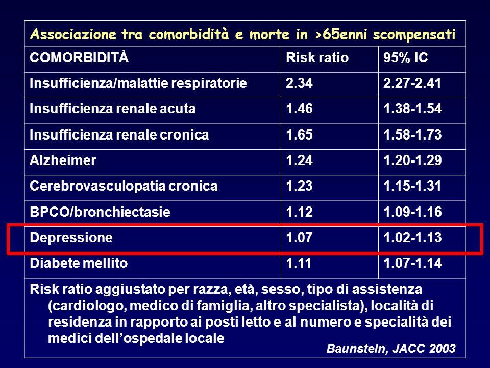 Associazione tra comorbidità e morte in >65enni scompensati COMORBIDITÀRisk ratio95% IC Insufficienza/malattie respiratorie2.342.27-2.41 Insufficienza