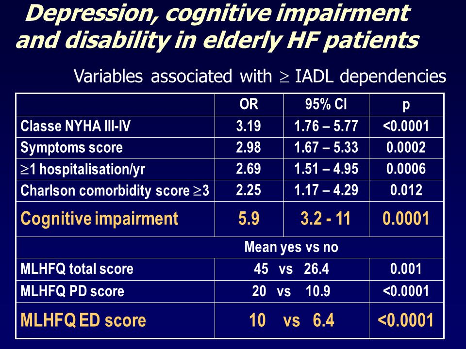 Depression, cognitive impairment and disability in elderly HF patients <0.000110 vs 6.4MLHFQ ED score <0.000120 vs 10.9MLHFQ PD score 0.00145 vs 26.4M