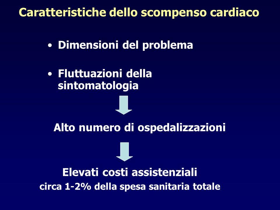 Caratteristiche dello scompenso cardiaco Dimensioni del problema Fluttuazioni della sintomatologia Alto numero di ospedalizzazioni Elevati costi assis