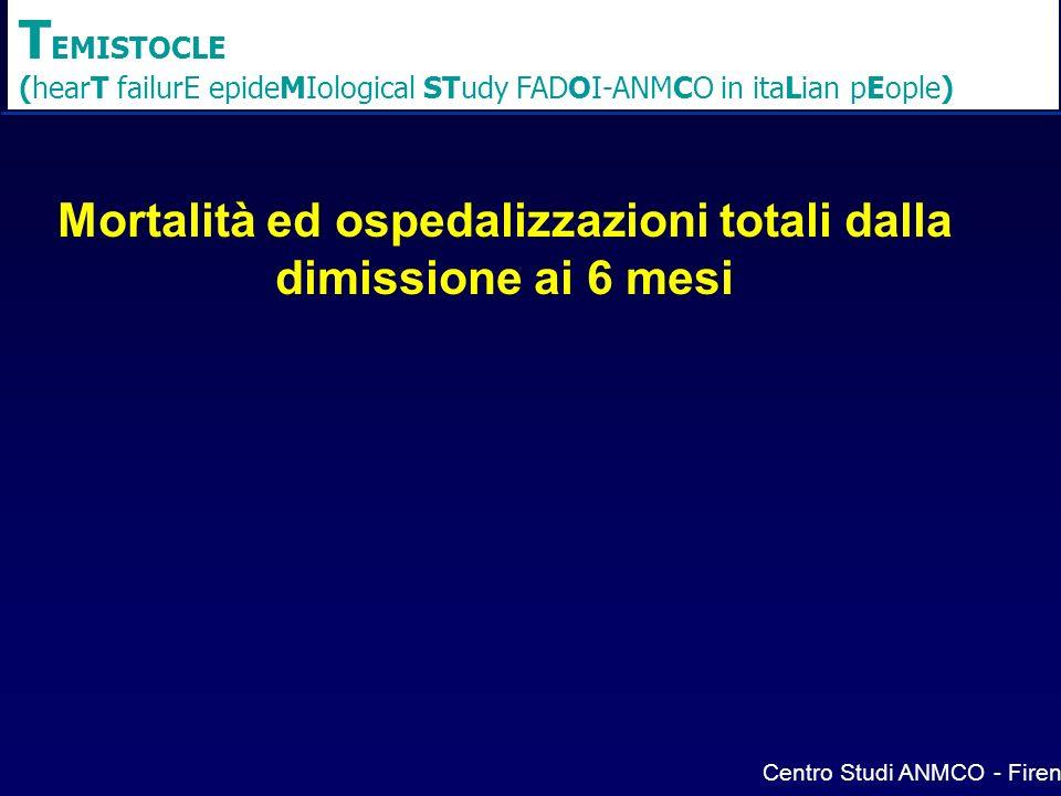 T EMISTOCLE (hearT failurE epideMIological STudy FADOI-ANMCO in itaLian pEople) Mortalità ed ospedalizzazioni totali dalla dimissione ai 6 mesi Centro