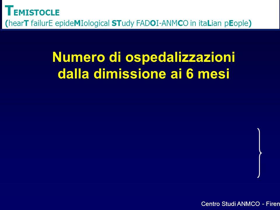 Numero di ospedalizzazioni dalla dimissione ai 6 mesi Centro Studi ANMCO - Firenze T EMISTOCLE (hearT failurE epideMIological STudy FADOI-ANMCO in ita
