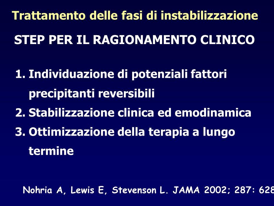 Trattamento delle fasi di instabilizzazione 1.Individuazione di potenziali fattori precipitanti reversibili 2.Stabilizzazione clinica ed emodinamica 3