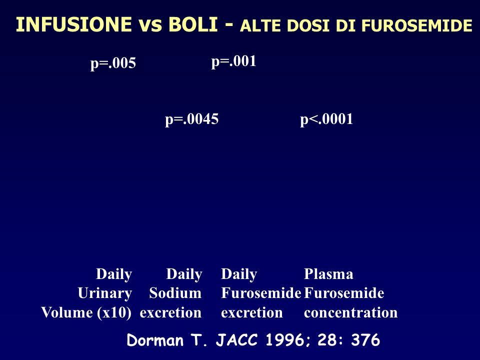 INFUSIONE vs BOLI - ALTE DOSI DI FUROSEMIDE Dorman T. JACC 1996; 28: 376 Daily Urinary Volume (x10) Daily Sodium excretion Daily Furosemide excretion