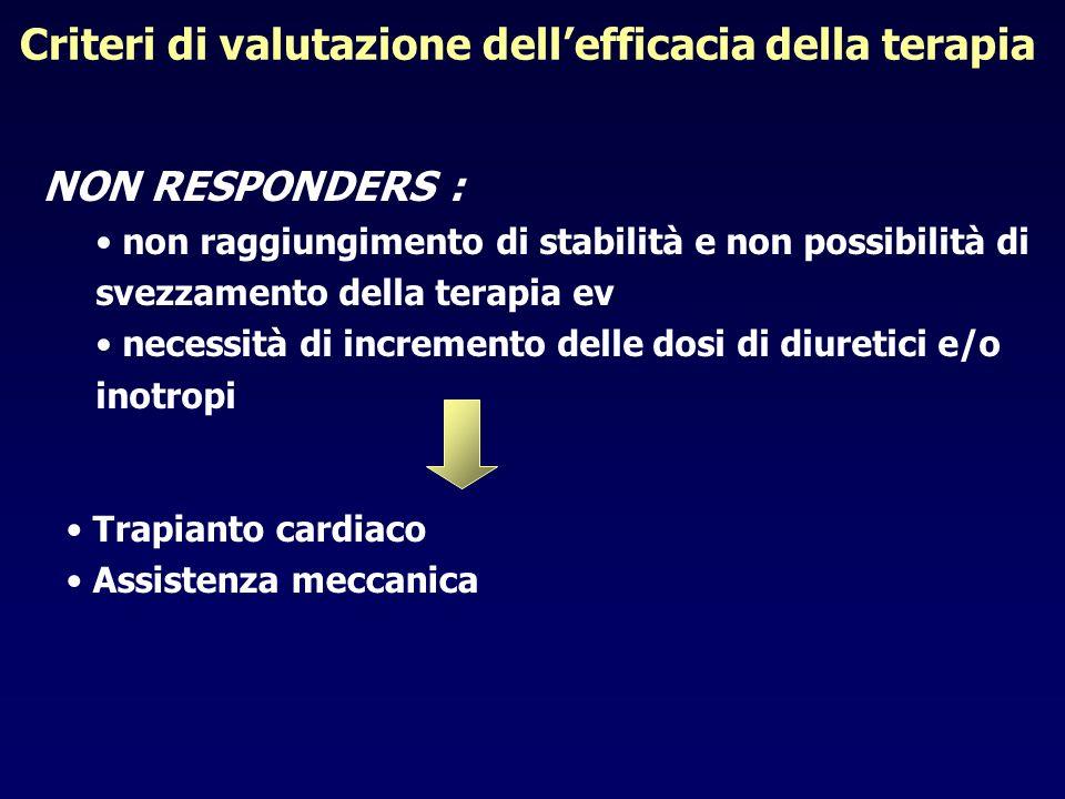 Criteri di valutazione dellefficacia della terapia NON RESPONDERS : non raggiungimento di stabilità e non possibilità di svezzamento della terapia ev