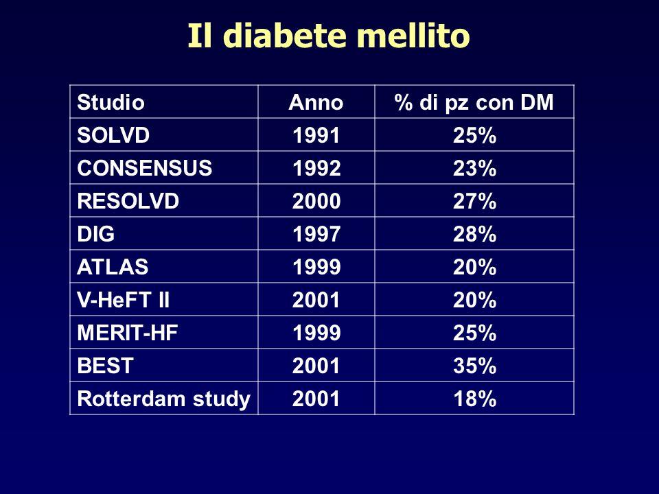Studio Anno % di pz con DM SOLVD 1991 25% CONSENSUS 1992 23% RESOLVD 2000 27% DIG 1997 28% ATLAS 1999 20% V-HeFT II 2001 20% MERIT-HF 1999 25% BEST 20