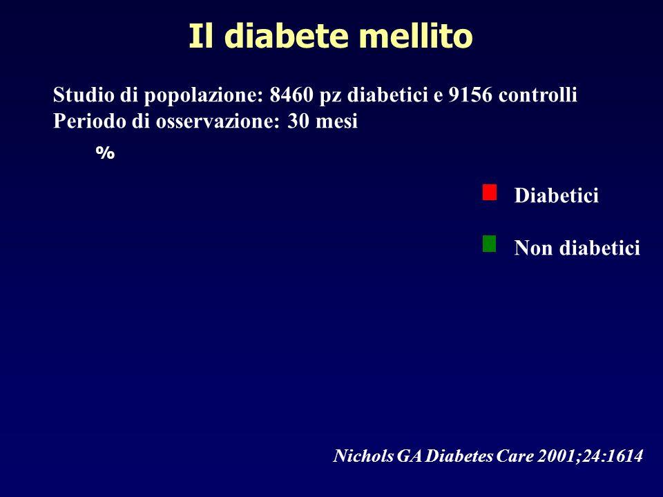 % Diabetici Non diabetici Studio di popolazione: 8460 pz diabetici e 9156 controlli Periodo di osservazione: 30 mesi Nichols GA Diabetes Care 2001;24: