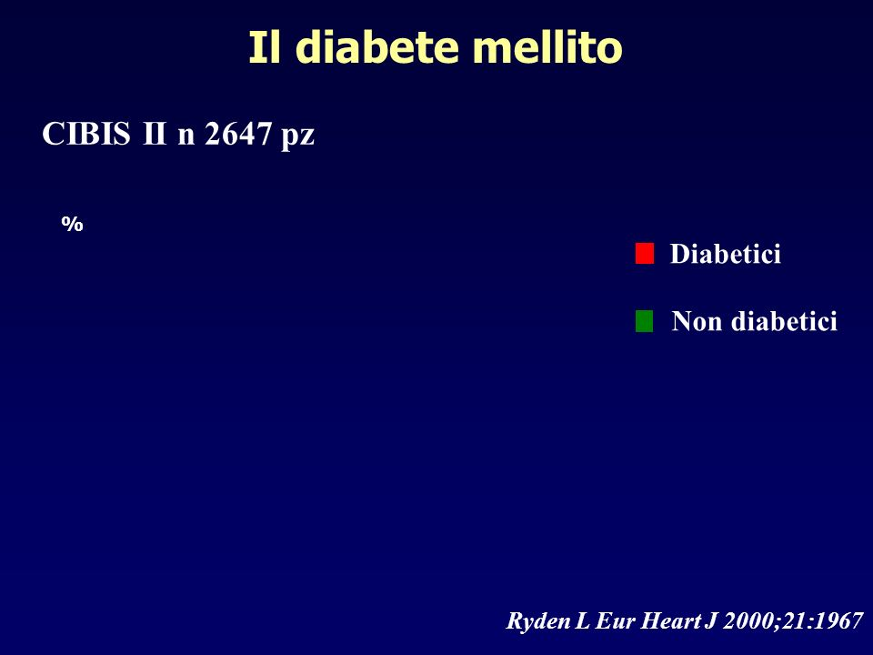 Diabetici Non diabetici Ryden L Eur Heart J 2000;21:1967 CIBIS II n 2647 pz % Il diabete mellito