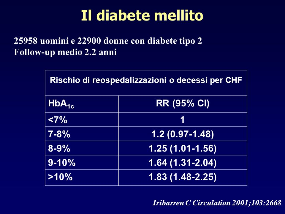 Rischio di reospedalizzazioni o decessi per CHF HbA 1c RR (95% CI) <7%1 7-8%1.2 (0.97-1.48) 8-9%1.25 (1.01-1.56) 9-10%1.64 (1.31-2.04) >10%1.83 (1.48-